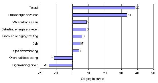 Figuur 2. Stijging in euro's