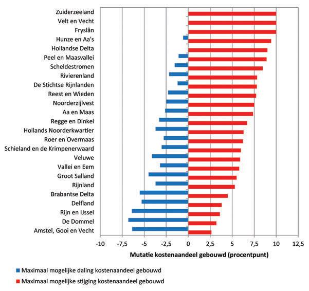 Fig. Gevolgen voor het kostenaandeel van huiseigenaren (gebouwd)