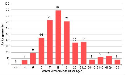 Verschillende uitkeringen - Aantal gemeenten