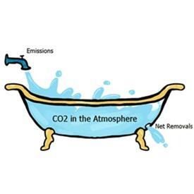 De afbeelding laat zien dat de huidige reductie de jaarlijkse uitstoot slechts met een paar procentpunten verlaagt, maar het materiaal blijft nog tientallen jaren achter in de dampkring (de badkuip). (Het gaat hier om CO2; andere broeikasgassen hebben mogelijk een kortere levensduur.)