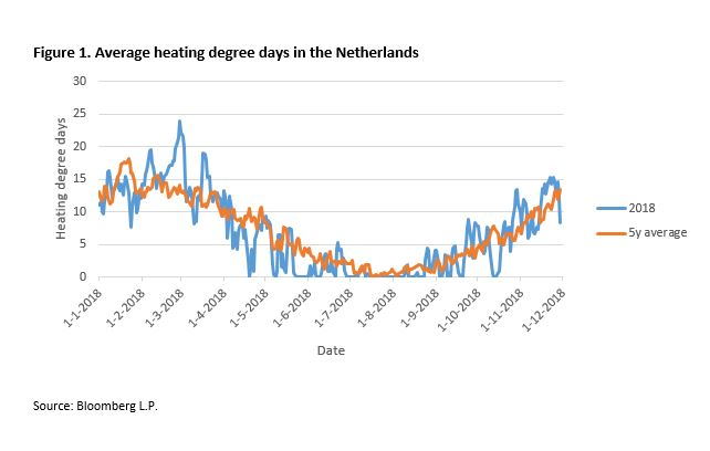 Figure 1. Average heating degree days in the Netherlands