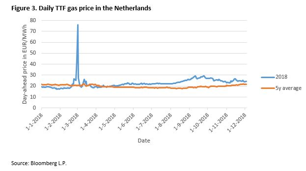 Figure 3. Daily TTF gas price in the Netherlands
