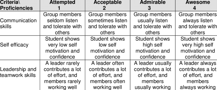 Example of comprehensive rubric (Masek & Yamin, 2010)