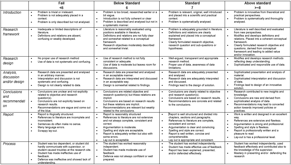 Example of a rubric constructed to evaluate Master's theses at the Faculty of Economics and business (Ossevoort, 2016)
