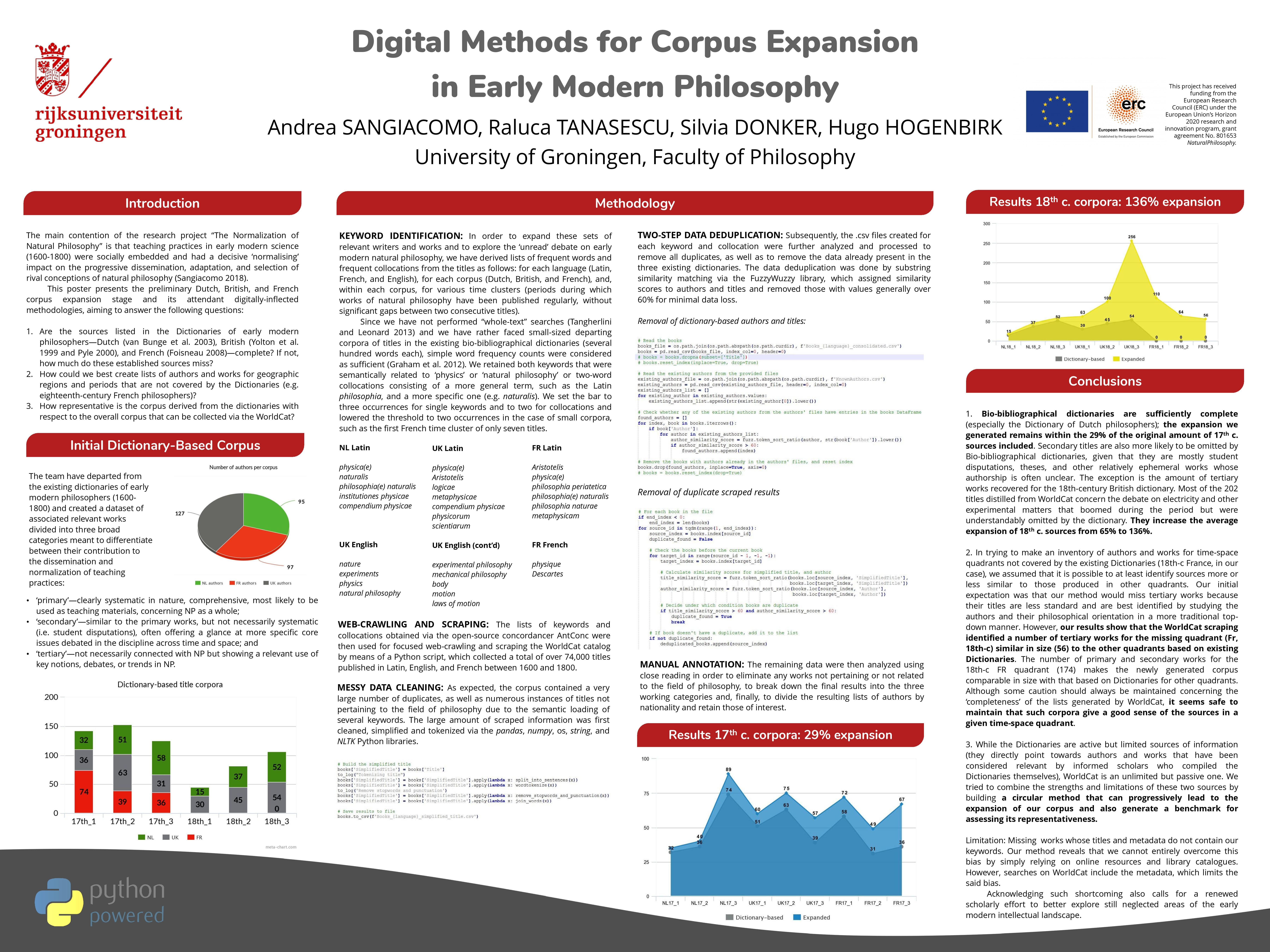 Digital Methods for Corpus Expansion