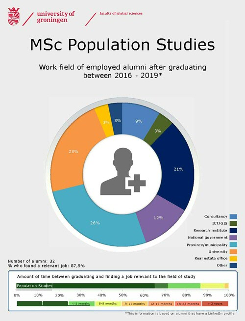 population studies Details of ma (population studies) master of arts in population studies which includes ma (population studies) syllabus, eligibility, duration, institutes and job options.