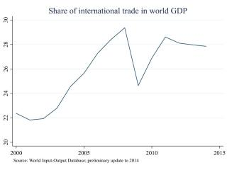Global trade peaked with the 2008 financial crisis