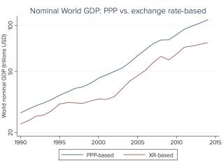 Nominal world GDP trends