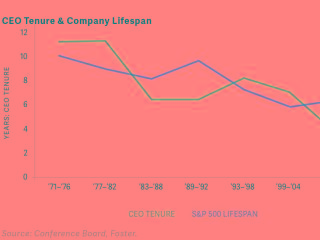 CEO Tenure & Company Lifespan (Source: Conference Board, Foster)