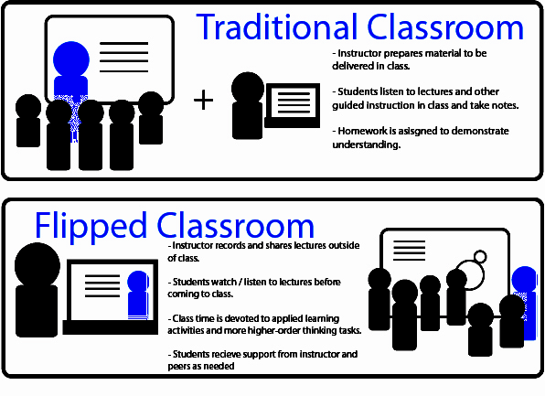 The Flipped Classroom model.