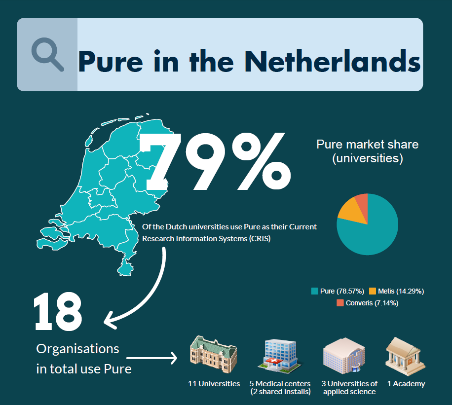Pure-in-The-Netherlands-preview