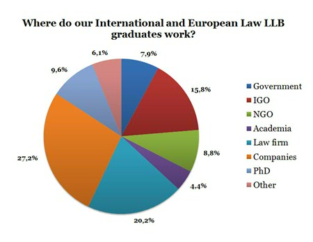 (Survey data from 114 LLB graduates)