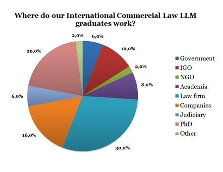 (Survey data from 50 ICL LLM graduates)