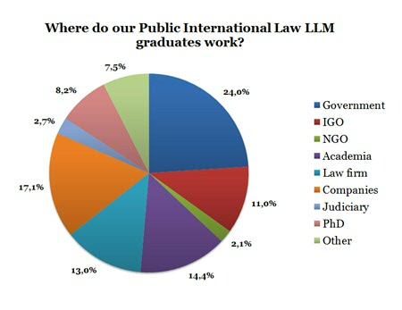 (Survey data from 146 PIL LLM graduates)