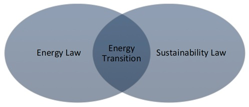 Law on Energy and Sustainability