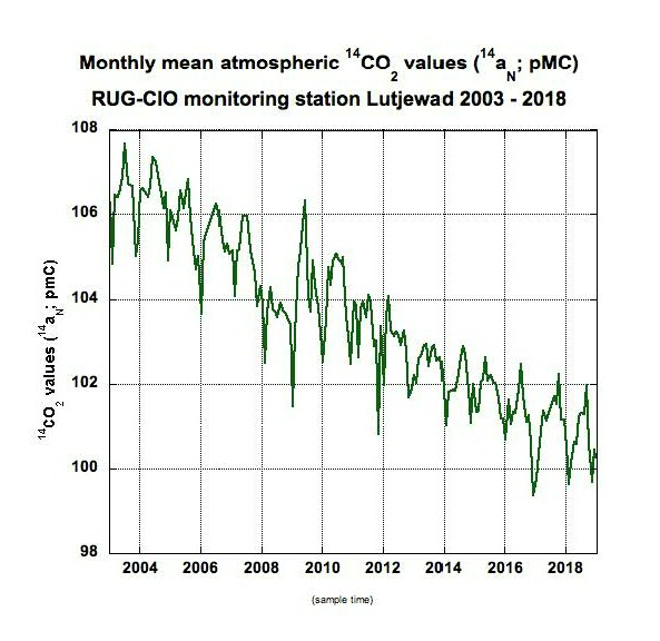 Figure 1. Atmospheric monthly mean 14CO2 values (14aN; pMC), measured at RUG-CIO monitoring station Lutjewad, The Netherlands, 2003-2018.