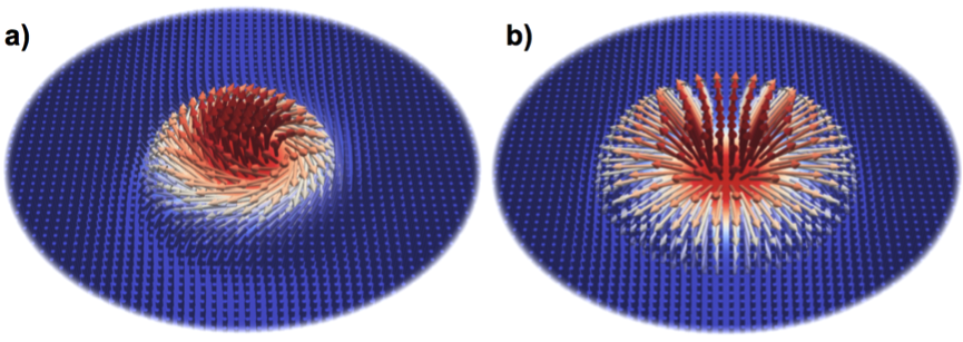 Spin configurations of a Bloch (a) and a Néel (a) type skyrmion in materials with isotropic ('bulk') and anisotropic ('interfacial') Dzyaloshinskii-Moriya interaction (DMi).