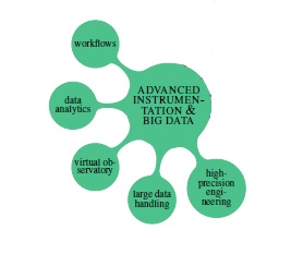 Advanced Instrumentation & Big Data