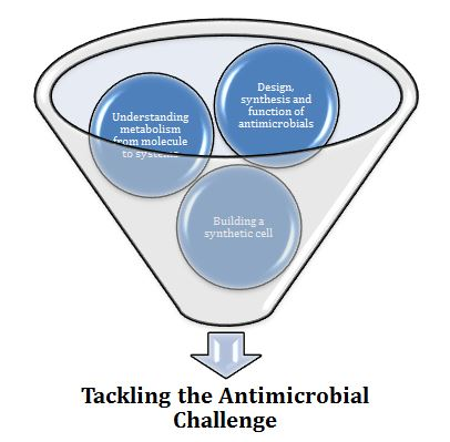 Tackling the antrimicrobial challenge