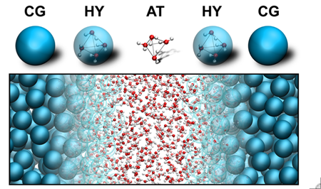 Multiscale representation of water, with resolution changing from atomistic (AT, center) to coarse-grained MARTINI (CG, edges); the molecules change their representation on-the-fly as they diffuse through the transition hybrid (HY) regions.