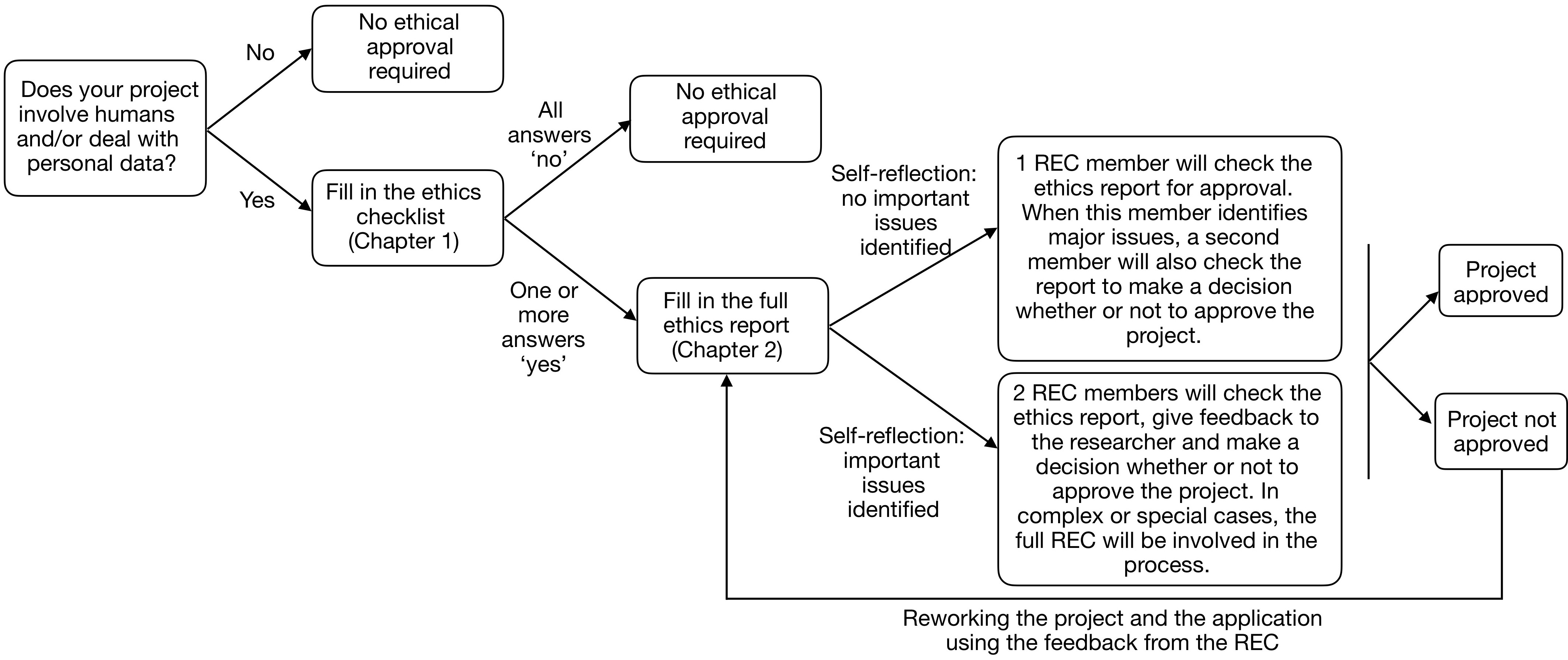 Flowchart Research Ethics Committee