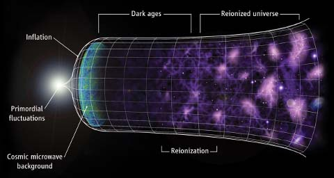 Physics of the Big Bang