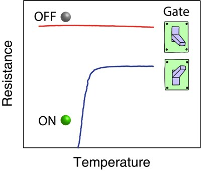 Ionic liquid gating turns a layered semiconductor into a superconductor, and solid-state back gating  can continuously switch on/off the superconductivity, which has been a long pursued goal in order to make a superconducting field effect transistor. The perspective to device applications is highlighted by the low solid gate voltage ~10 V, and relatively high superconducting temperature easily accessed by the mature cryogenic technique.