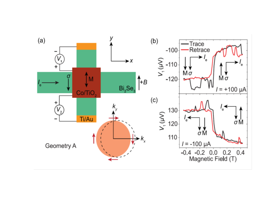 Spin momentum locking in a topological insulator Bi2Se3
