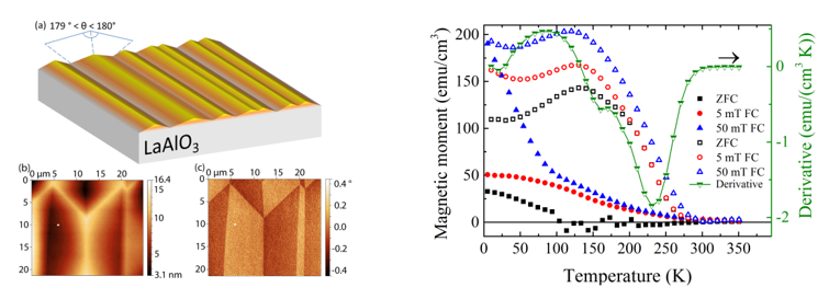 Interplay of magnetic phase transition in thin LSMO films on LAO