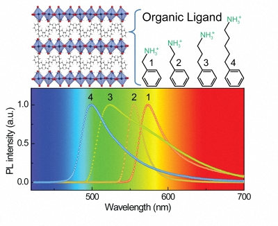 Lead iodide hybrid perovskites with four different ligands showing a blue-shift in photoluminescence.