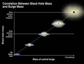 If a black hole is formed in the centre of a star system, the black hole's mass will effect the shape of that star system. ©Hubble, K. Cordes & S. Brown (STScI).