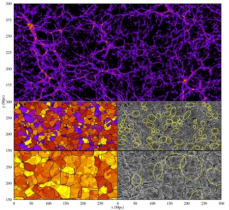 Above: detail of the distribution of matter in one of Bos's simulations (light/yellow is high density, dark is low density). Left: the associated distribution of cosmic bubbles on two different scales. The black lines show the boundaries of different bubbles; the colours are used to highlight the individual bubbles. Right: the ellipses that best fit a number of bubbles (yellow). Underneath, the distribution of matter in greyscale and the boundaries of the bubbles in black. | Thesis Bos