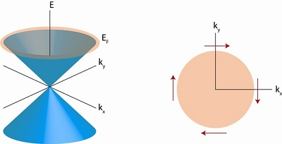 (left) Surface state dispersion inside bulk band gap of a topological insulator. (right) Spin-momentum locking of the surface states (spin orientation as indicated by red arrows) | Illustratie Lab Banerjee