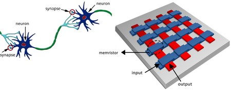 Left: A simplified representation of a small part of the brain: neurons receive, process and transmit signals through synapses. Right: a crossbar array, which is a possible architecture of how this could be realised with devices. The memristors, like synapses in the brain, can change their conductivity so that connections can be weakened and strengthened. | Illustration Spintronics of Functional Materials group, University of Groningen