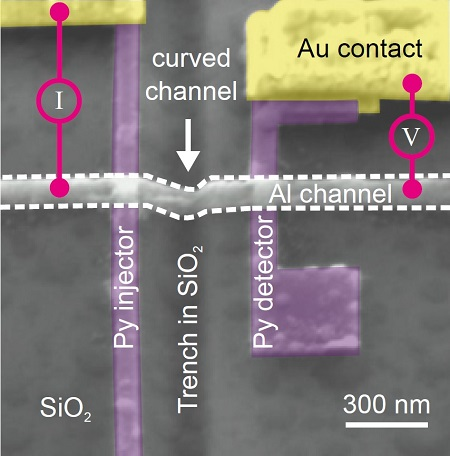 Scanning electron microscope image of a non-local spin-valve with a curved nano-channel. Transport of pure spin current has been achieved and can be controlled by changing the 3D geometry of the nano-channel. | Illustration Das et al, Nano Letters