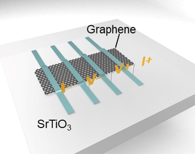 The combination with graphene opens up a new path to memristive heterostructures combining ferroelectric materials and 2D materials. | Illustration Banerjee lab, University of Groningen