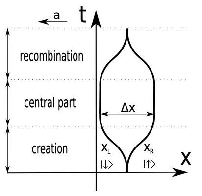 Schematic of the proposed experimetn: a beam is split into two (bottom) and subsequently recombined, creating an interference pattern (top). | Illustration Anupam Mazumdar