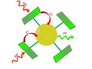 Upconversion: two near-infrared photons (NIR) become one visible light photon (VIS).