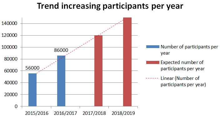 Figure 2: Trend of exam participants per year