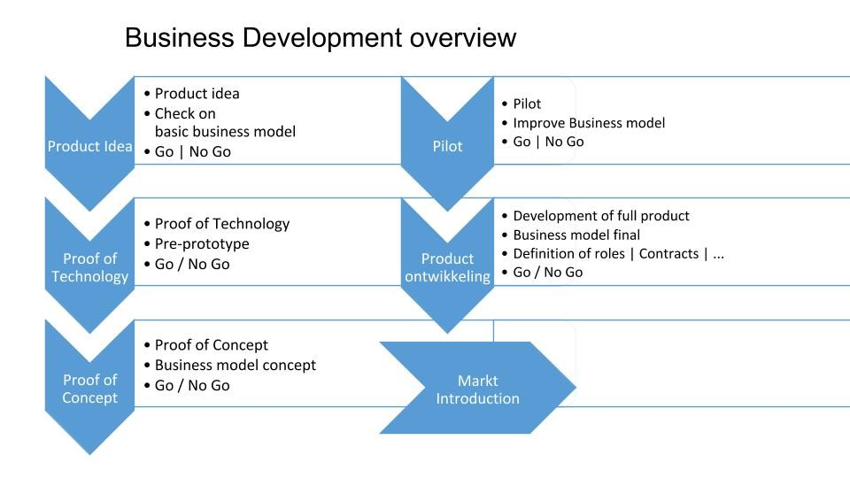Business Development Overview