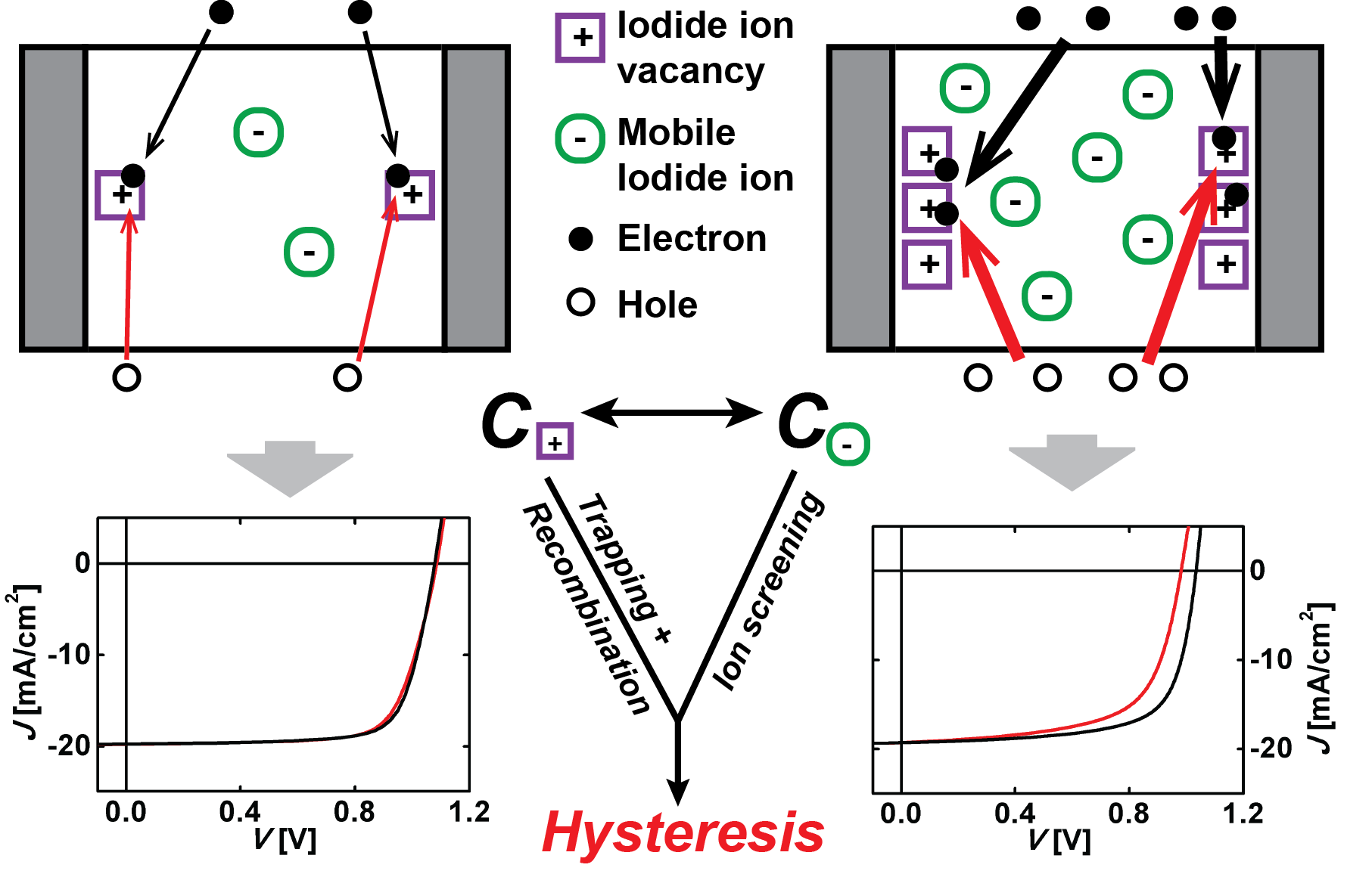 Fig. 2 We recently showed [6] that there is a direct correlation between the density of traps, mobile ions, and the hysteresis in perovskite solar cells.
