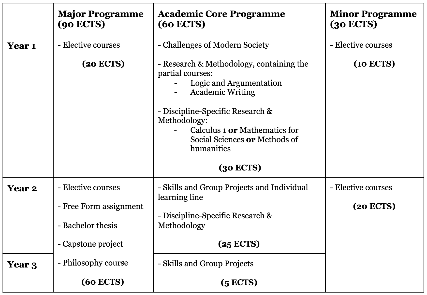 Liberal Arts and Sciences programme structure 2018/2019